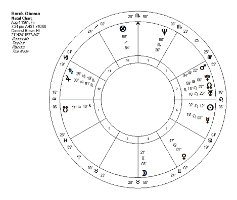 Careers And Confusion Sublunar Astrology