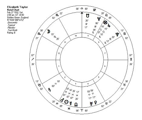 natal chart, birth chart, astrology, natal chart, birth chart, astrology, ELIZABETH TAYLOR