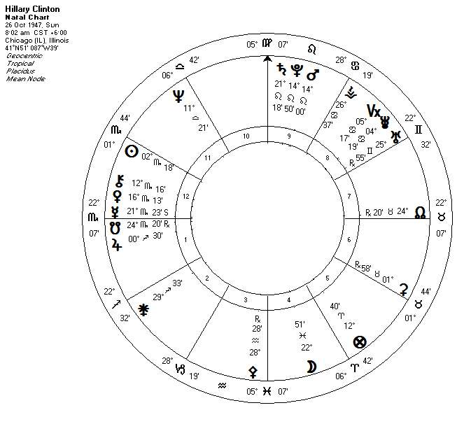 astrology-hillary-clinton