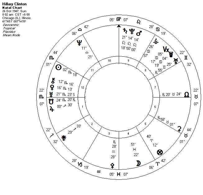 astrology-hillary-clinton