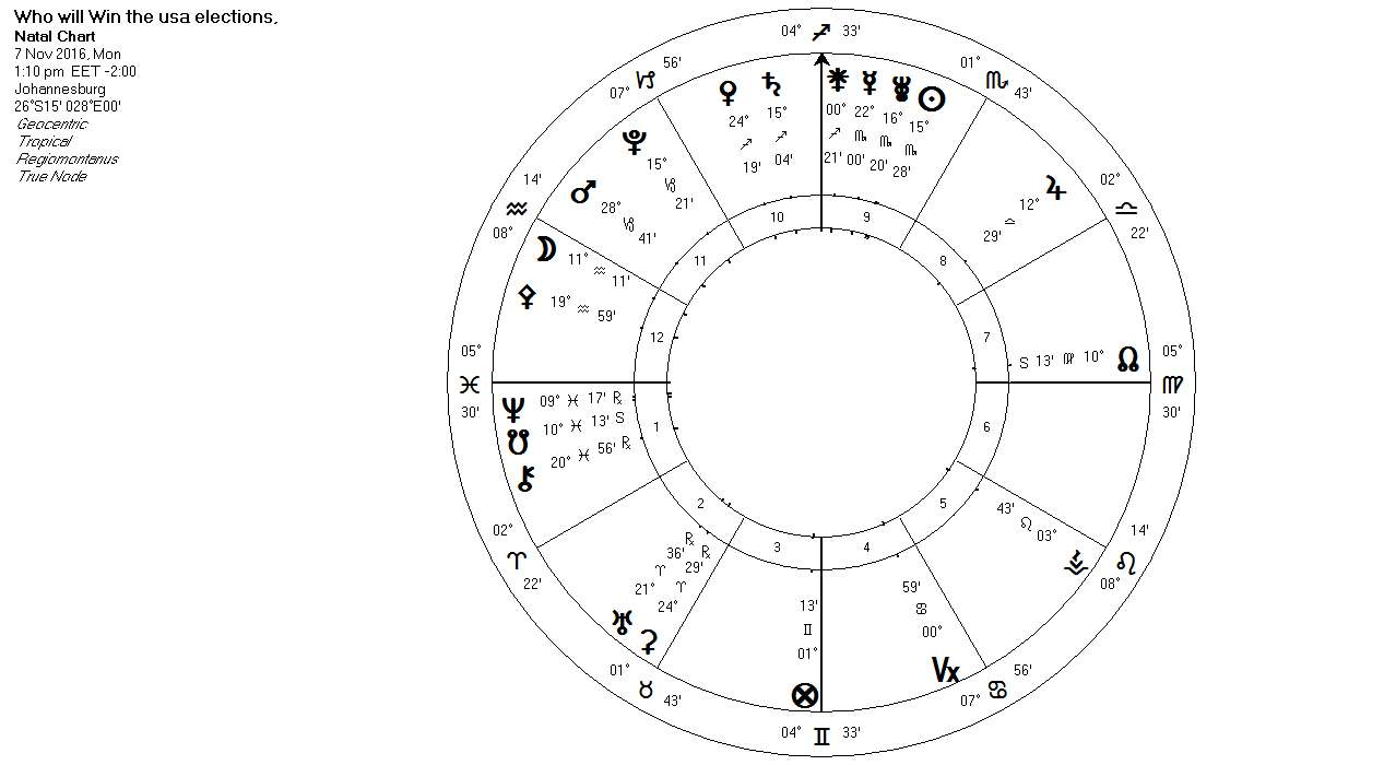 usa-elections#astrology